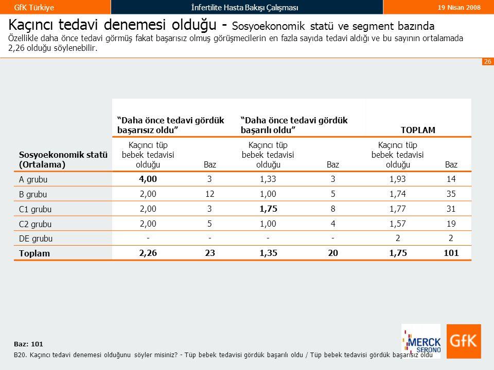 26 GfK Türkiyeİnfertilite Hasta Bakışı Çalışması 19 Nisan 2008 Kaçıncı tedavi denemesi olduğu - Sosyoekonomik statü ve segment bazında Özellikle daha önce tedavi görmüş fakat başarısız olmuş görüşmecilerin en fazla sayıda tedavi aldığı ve bu sayının ortalamada 2,26 olduğu söylenebilir.