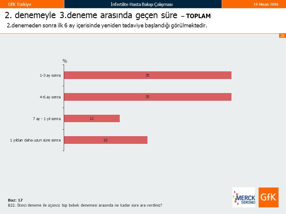 28 GfK Türkiyeİnfertilite Hasta Bakışı Çalışması 19 Nisan 2008 2. denemeyle 3.deneme arasında geçen süre – TOPLAM 2.denemeden sonra ilk 6 ay içerisind