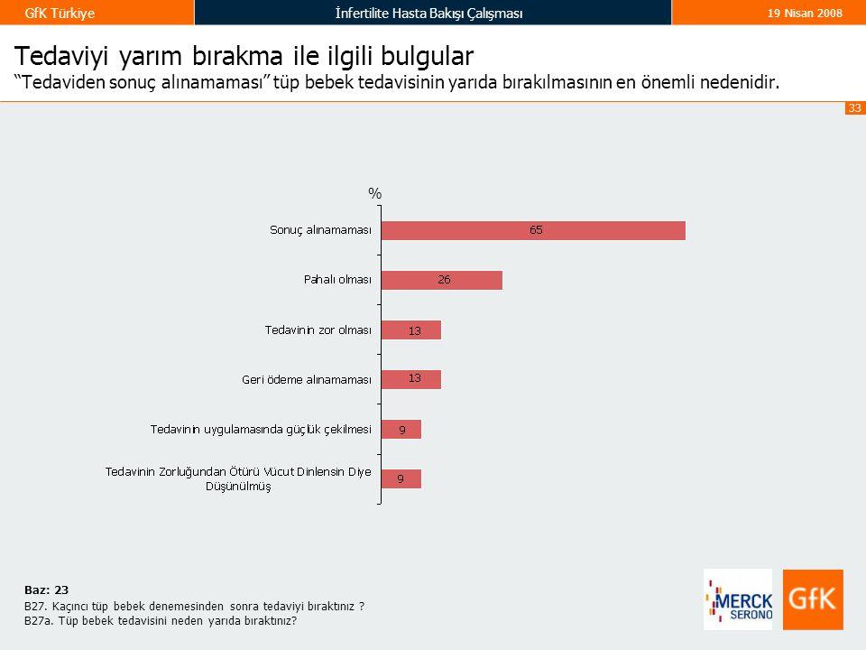 """33 GfK Türkiyeİnfertilite Hasta Bakışı Çalışması 19 Nisan 2008 Tedaviyi yarım bırakma ile ilgili bulgular """"Tedaviden sonuç alınamaması"""" tüp bebek teda"""