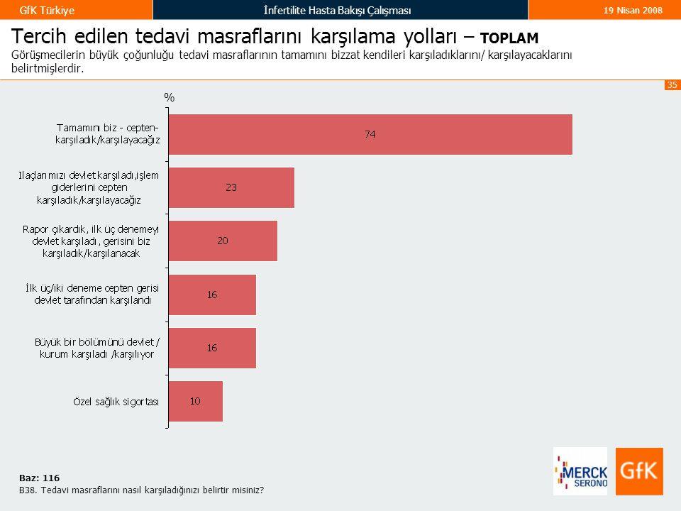 35 GfK Türkiyeİnfertilite Hasta Bakışı Çalışması 19 Nisan 2008 Tercih edilen tedavi masraflarını karşılama yolları – TOPLAM Görüşmecilerin büyük çoğunluğu tedavi masraflarının tamamını bizzat kendileri karşıladıklarını/ karşılayacaklarını belirtmişlerdir.