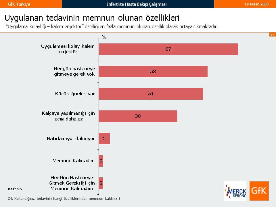 """37 GfK Türkiyeİnfertilite Hasta Bakışı Çalışması 19 Nisan 2008 Uygulanan tedavinin memnun olunan özellikleri """"Uygulama kolaylığı – kalem enjektör"""" öze"""