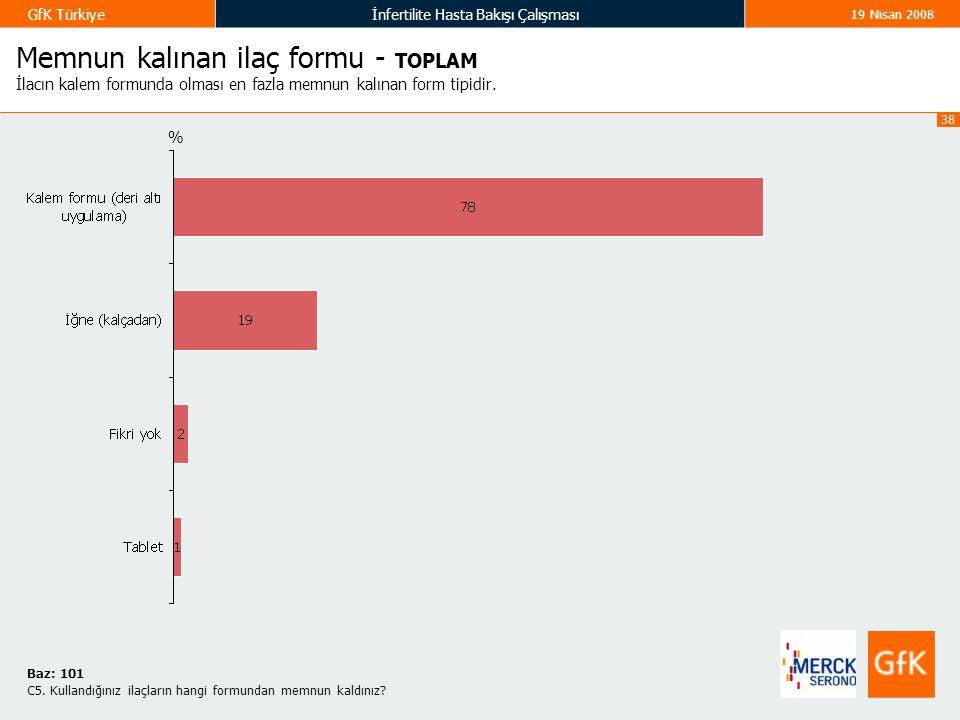 38 GfK Türkiyeİnfertilite Hasta Bakışı Çalışması 19 Nisan 2008 Memnun kalınan ilaç formu - TOPLAM İlacın kalem formunda olması en fazla memnun kalınan