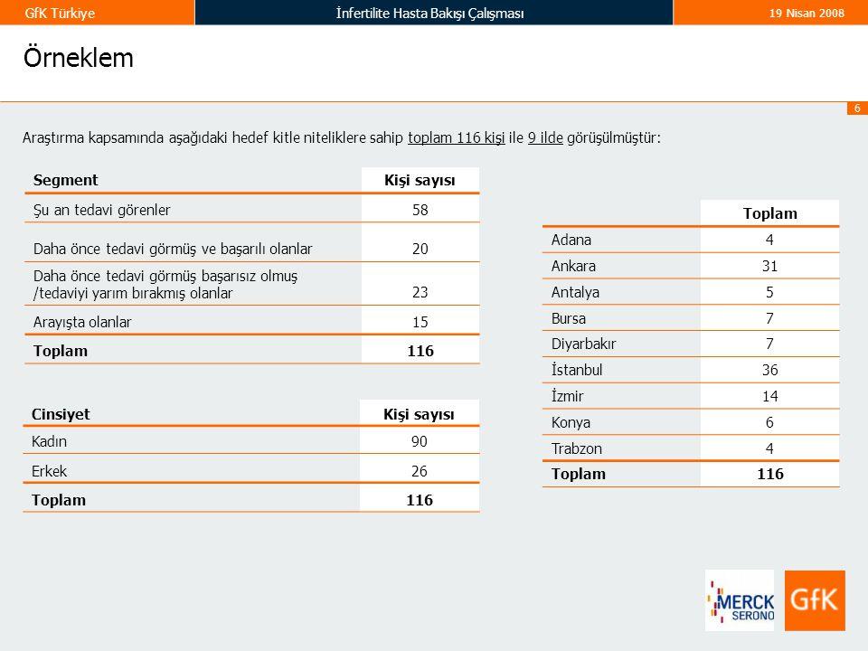 6 GfK Türkiyeİnfertilite Hasta Bakışı Çalışması 19 Nisan 2008 Örneklem Araştırma kapsamında aşağıdaki hedef kitle niteliklere sahip toplam 116 kişi il