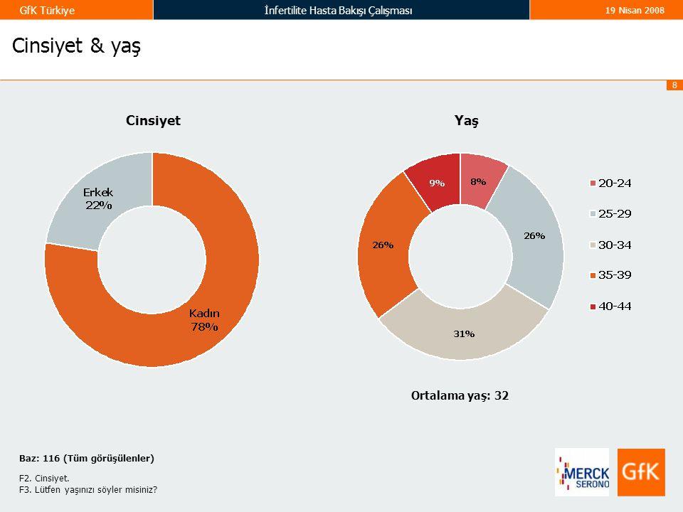 8 GfK Türkiyeİnfertilite Hasta Bakışı Çalışması 19 Nisan 2008 Cinsiyet & yaş Ortalama yaş: 32 YaşCinsiyet Baz: 116 (Tüm görüşülenler) F2. Cinsiyet. F3
