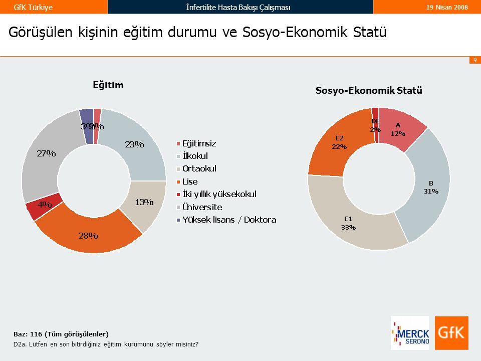 9 GfK Türkiyeİnfertilite Hasta Bakışı Çalışması 19 Nisan 2008 Görüşülen kişinin eğitim durumu ve Sosyo-Ekonomik Statü Baz: 116 (Tüm görüşülenler) D2a.