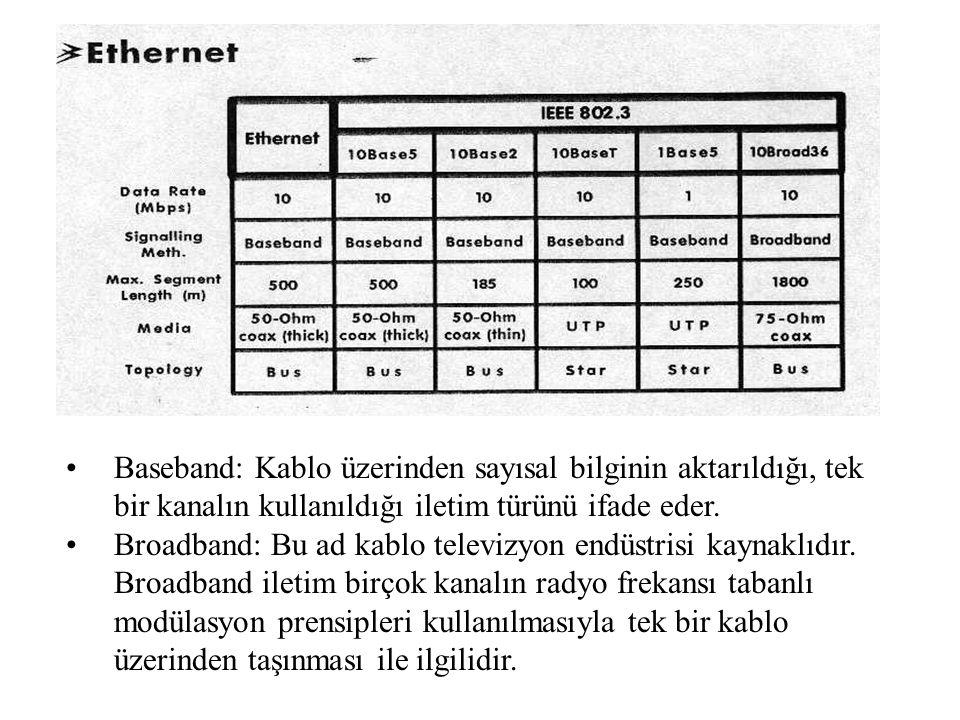 Baseband: Kablo üzerinden sayısal bilginin aktarıldığı, tek bir kanalın kullanıldığı iletim türünü ifade eder. Broadband: Bu ad kablo televizyon endüs