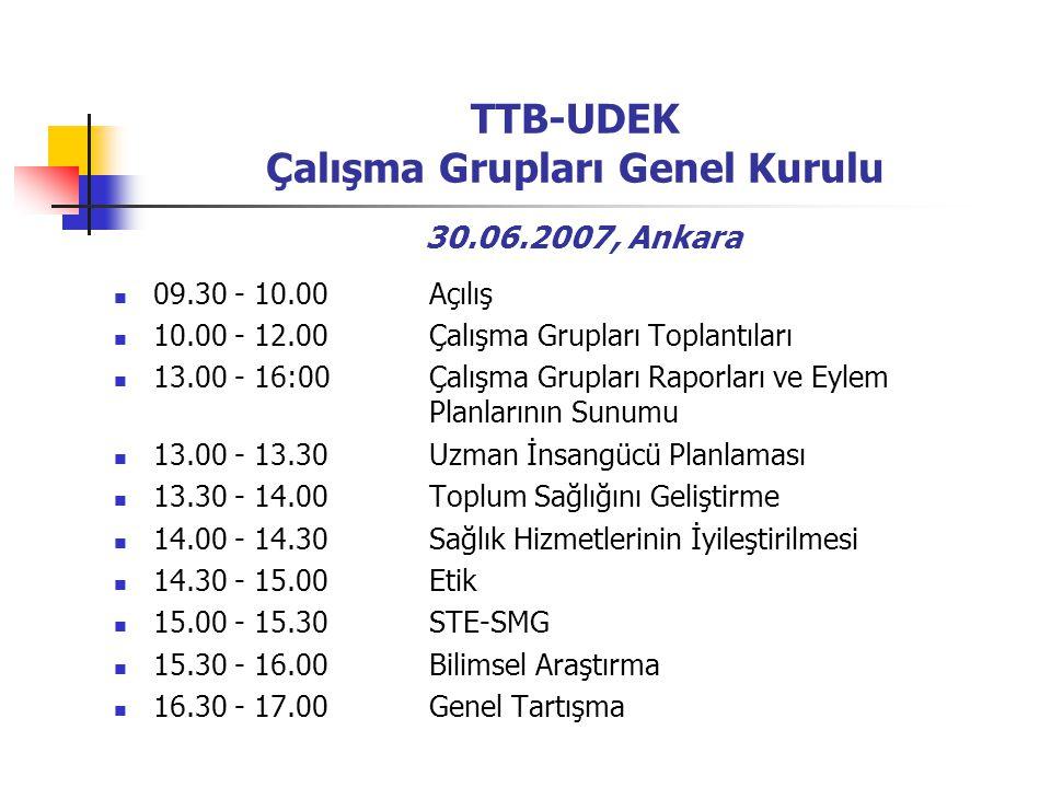 TTB-UDEK Çalışma Grupları Genel Kurulu 30.06.2007, Ankara 09.30 - 10.00 Açılış 10.00 - 12.00 Çalışma Grupları Toplantıları 13.00 - 16:00 Çalışma Grupları Raporları ve Eylem Planlarının Sunumu 13.00 - 13.30 Uzman İnsangücü Planlaması 13.30 - 14.00 Toplum Sağlığını Geliştirme 14.00 - 14.30 Sağlık Hizmetlerinin İyileştirilmesi 14.30 - 15.00 Etik 15.00 - 15.30 STE-SMG 15.30 - 16.00 Bilimsel Araştırma 16.30 - 17.00 Genel Tartışma