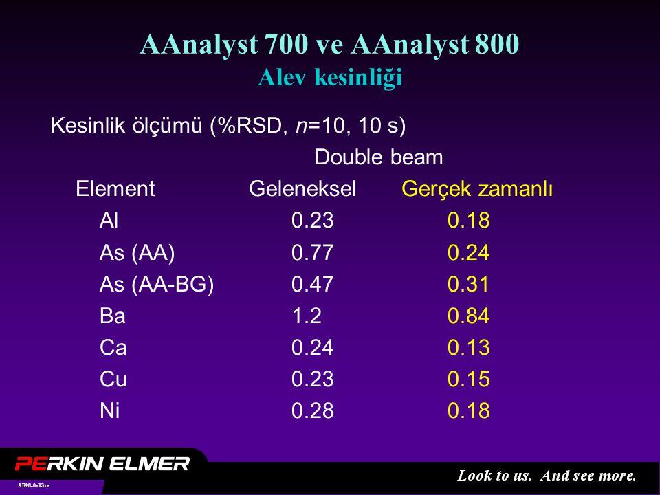 AB98-0x13xe AAnalyst 700 ve AAnalyst 800 Alev kesinliği Kesinlik ölçümü (%RSD, n=10, 10 s) Double beam ElementGeleneksel Gerçek zamanlı Al 0.23 0.18 As (AA) 0.77 0.24 As (AA-BG) 0.47 0.31 Ba 1.2 0.84 Ca 0.24 0.13 Cu 0.23 0.15 Ni 0.28 0.18