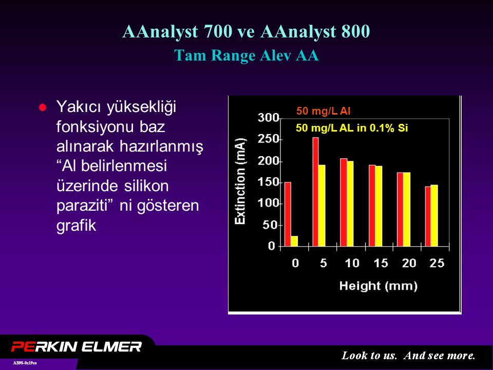 AB98-0x19xe AAnalyst 700 ve AAnalyst 800 Tam Range Alev AA l Yakıcı yüksekliği fonksiyonu baz alınarak hazırlanmış Al belirlenmesi üzerinde silikon paraziti ni gösteren grafik 50 mg/L Al 50 mg/L AL in 0.1% Si