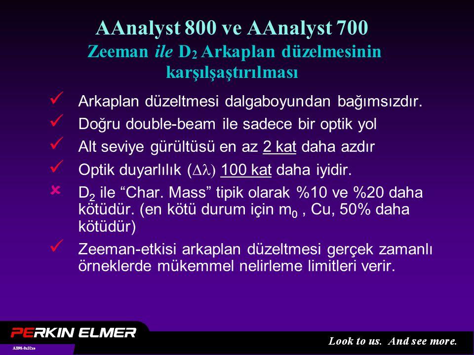 AB98-0x32xe AAnalyst 800 ve AAnalyst 700 Zeeman ile D 2 Arkaplan düzelmesinin karşılşaştırılması Arkaplan düzeltmesi dalgaboyundan bağımsızdır.