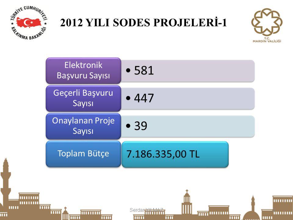 Serdar YILMAZ2 581 Elektronik Başvuru Sayısı 447 Geçerli Başvuru Sayısı 39 Onaylanan Proje Sayısı Toplam Bütçe 7.186.335,00 TL 2012 YILI SODES PROJELE