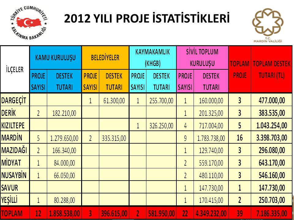 2012 YILI PROJE İSTATİSTİKLERİ Serdar YILMAZ3