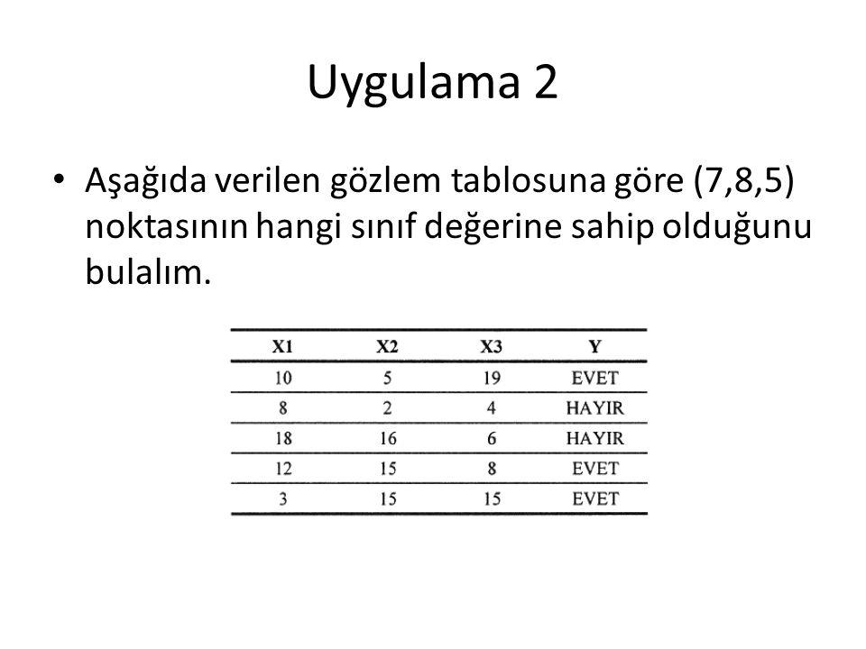 Uygulama 2 Aşağıda verilen gözlem tablosuna göre (7,8,5) noktasının hangi sınıf değerine sahip olduğunu bulalım.