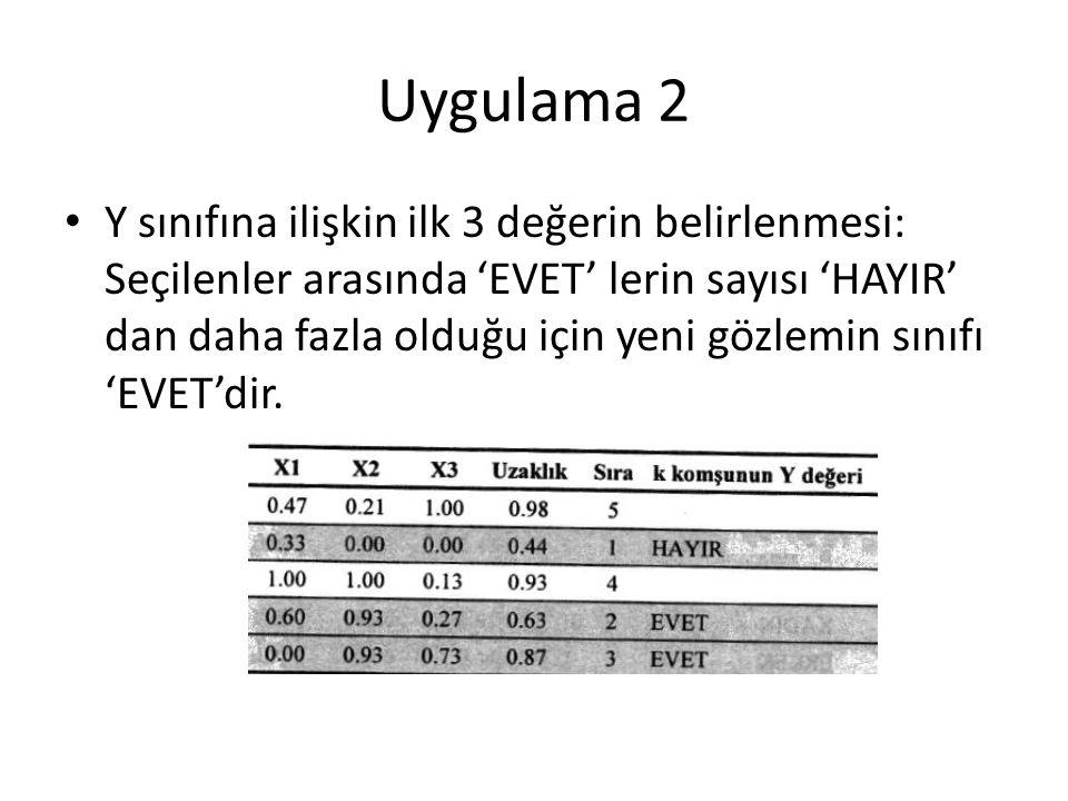 Uygulama 2 Y sınıfına ilişkin ilk 3 değerin belirlenmesi: Seçilenler arasında 'EVET' lerin sayısı 'HAYIR' dan daha fazla olduğu için yeni gözlemin sınıfı 'EVET'dir.