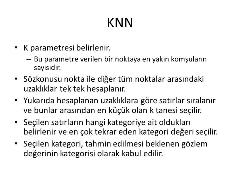 KNN K parametresi belirlenir.– Bu parametre verilen bir noktaya en yakın komşuların sayısıdır.