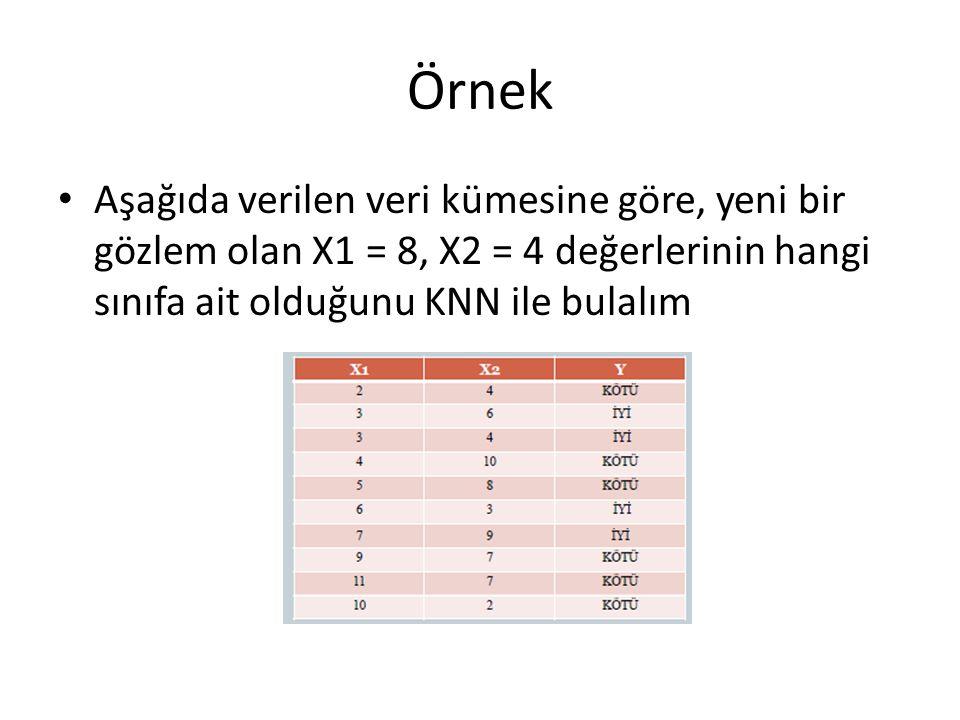 Örnek Aşağıda verilen veri kümesine göre, yeni bir gözlem olan X1 = 8, X2 = 4 değerlerinin hangi sınıfa ait olduğunu KNN ile bulalım