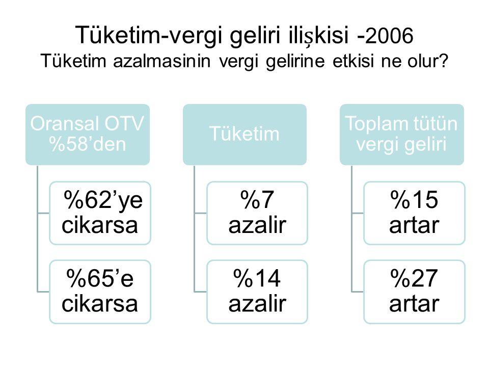 Tüketim-vergi geliri ilikisi - 2006 Tüketim azalmasinin vergi gelirine etkisi ne olur? Oransal OTV %58'den %62'ye cikarsa %65'e cikarsa Tüketim %7 aza