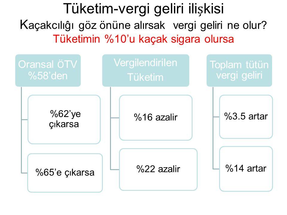 Tüketim-vergi geliri ilikisi K açakcılıĝı göz önüne alırsak vergi geliri ne olur? Tüketimin %10'u kaçak sigara olursa Oransal Ö TV %58'den %62'ye ç ı