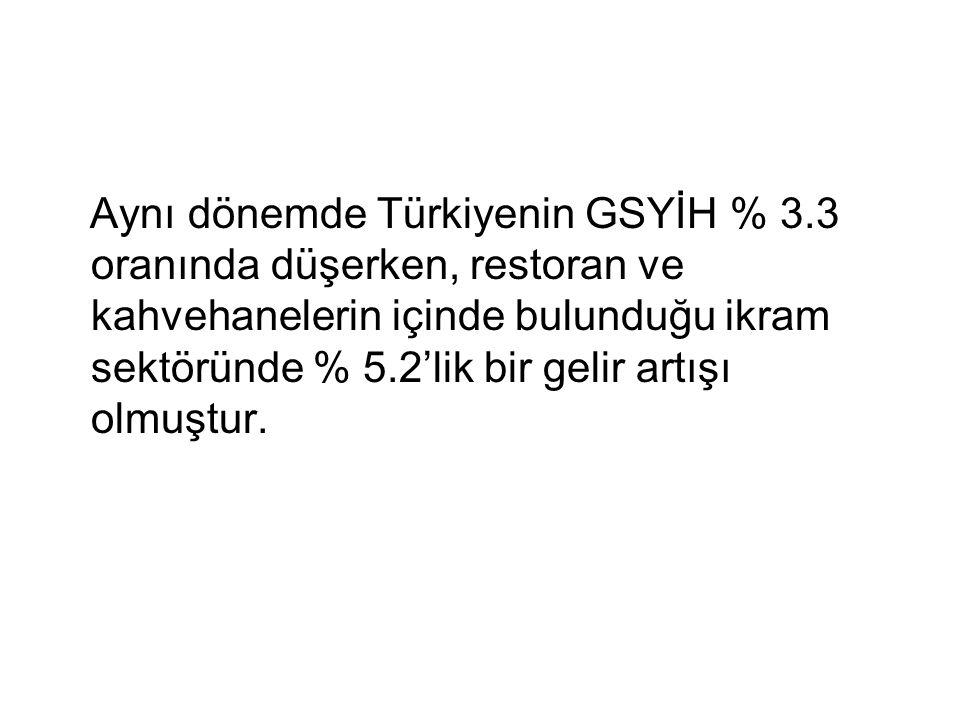 Aynı dönemde Türkiyenin GSYİH % 3.3 oranında düşerken, restoran ve kahvehanelerin içinde bulunduğu ikram sektöründe % 5.2'lik bir gelir artışı olmuştu