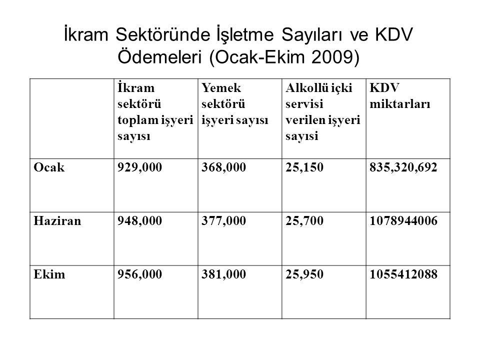 İkram Sektöründe İşletme Sayıları ve KDV Ödemeleri (Ocak-Ekim 2009) İkram sektörü toplam işyeri sayısı Yemek sektörü işyeri sayısı Alkollü içki servisi verilen işyeri sayısi KDV miktarları Ocak929,000368,00025,150835,320,692 Haziran948,000377,00025,7001078944006 Ekim956,000381,00025,9501055412088
