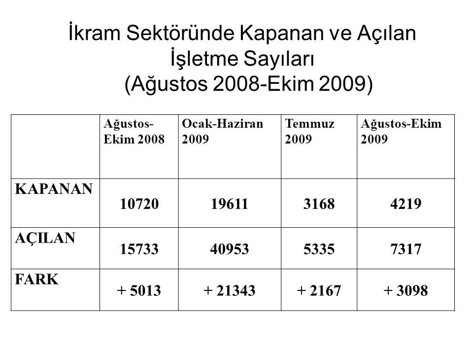 İkram Sektöründe Kapanan ve Açılan İşletme Sayıları (Ağustos 2008-Ekim 2009) Ağustos- Ekim 2008 Ocak-Haziran 2009 Temmuz 2009 Ağustos-Ekim 2009 KAPANA