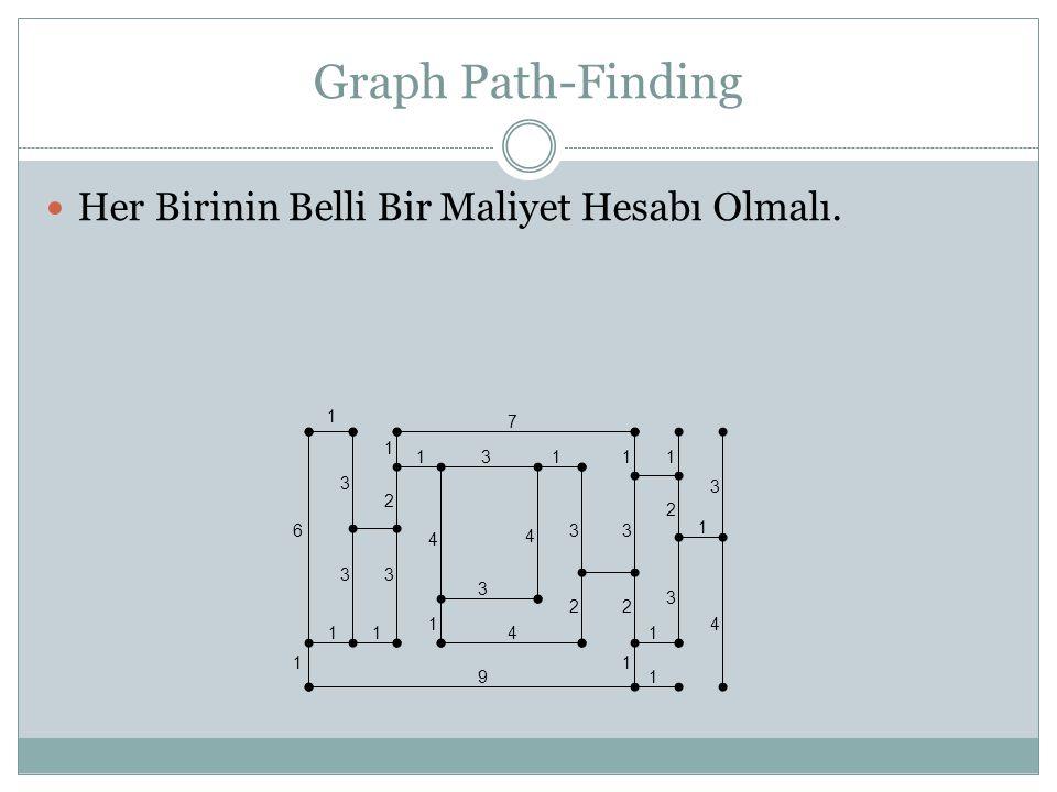 Graph Path-Finding Her Birinin Belli Bir Maliyet Hesabı Olmalı. 1 6 1 33 3 2 1 1 4 1 7 31 4 3 3 3 3 22 2 3 11 1 1 1 14 4 11 9