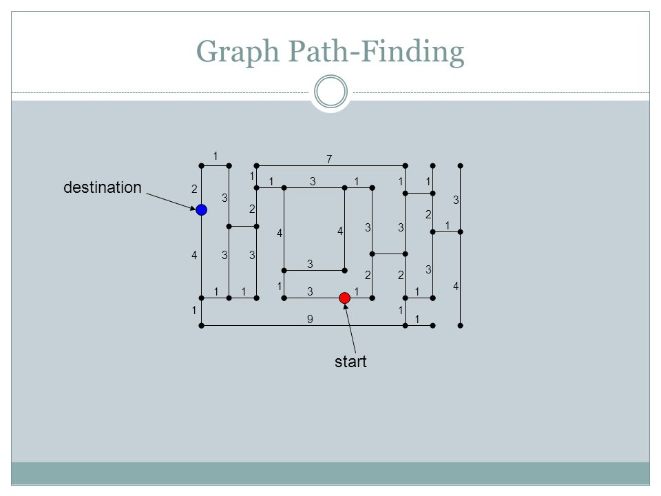 Graph Path-Finding 1 4 1 33 3 2 1 1 4 1 7 31 4 3 3 3 3 22 2 3 11 1 1 1 1 4 11 9 31 2 destination start