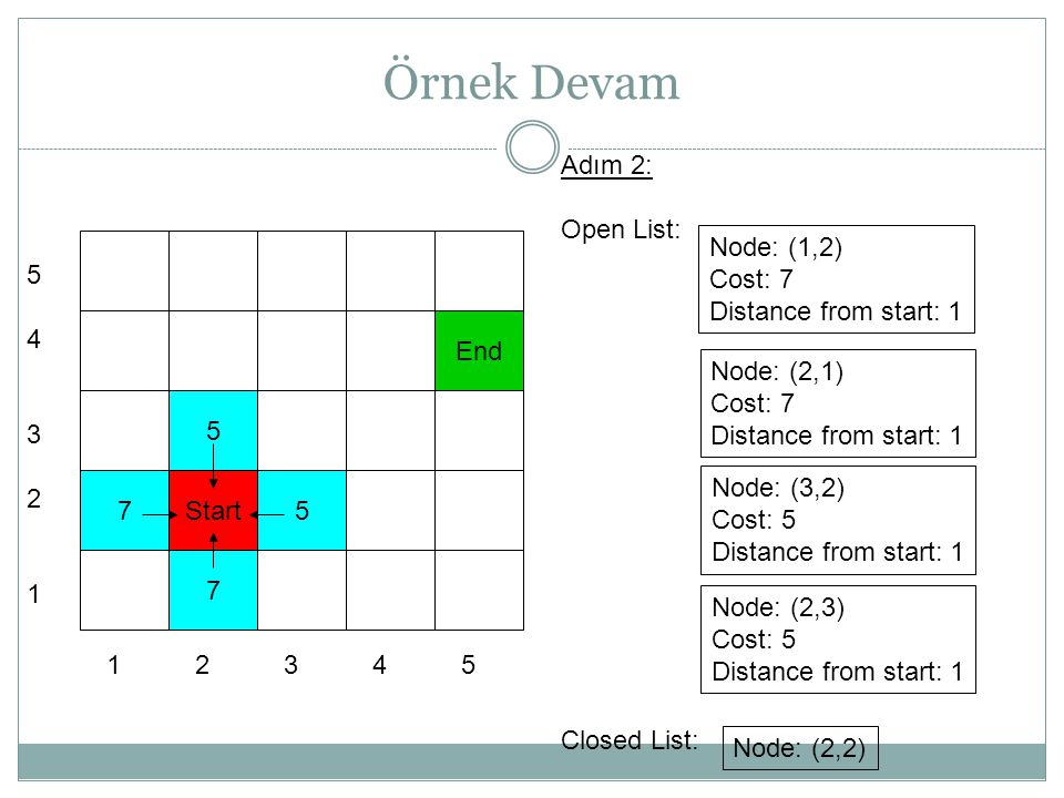 Örnek Devam 7 5 Start 7 5 End 5432154321 1 2 3 4 5 Adım 2: Open List: Closed List: Node: (1,2) Cost: 7 Distance from start: 1 Node: (2,1) Cost: 7 Distance from start: 1 Node: (3,2) Cost: 5 Distance from start: 1 Node: (2,3) Cost: 5 Distance from start: 1 Node: (2,2)