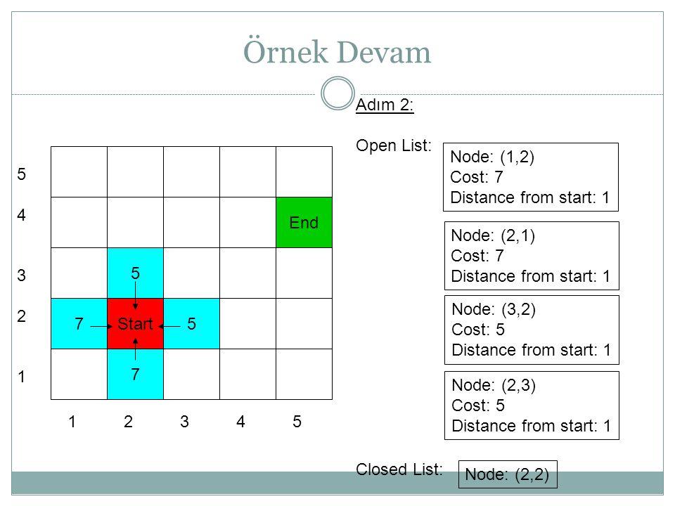 Örnek Devam 7 5 Start 7 End 5432154321 1 2 3 4 5 Adım 3: Open List: Closed List: Node: (1,2) Cost: 7 Distance from start: 1 Node: (2,1) Cost: 7 Distance from start: 1 Node: (2,3) Cost: 5 Distance from start: 1 Node: (3,3) Cost: 5 Distance from start: 2 Node: (2,2) 5 5 5 Node: (4,2) Cost: 5 Distance from start: 2 Node: (3,1) Cost: 7 Distance from start: 2 Node: (3,2)