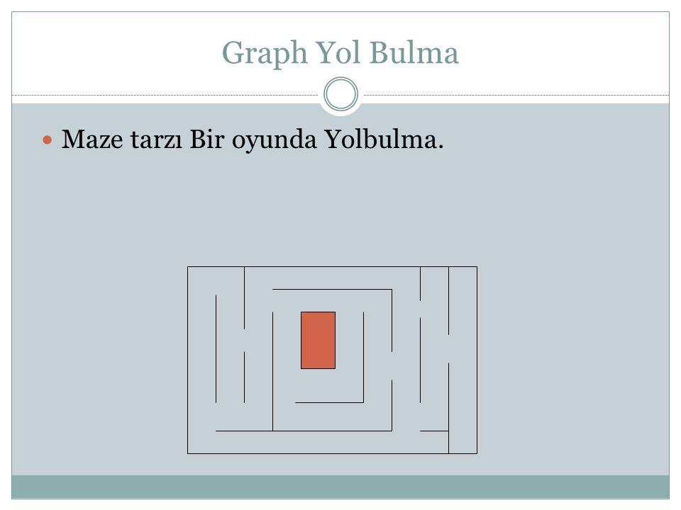 Graph Yol Bulma Bir Graf oluştur. Düyümler Sistem İçerisinde Tanımanmış Olmalı