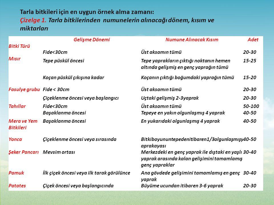 Tarla bitkileri için en uygun örnek alma zamanı: Çizelge 1. Tarla bitkilerinden numunelerin alınacağı dönem, kısım ve miktarları Bitki Türü Gelişme Dö