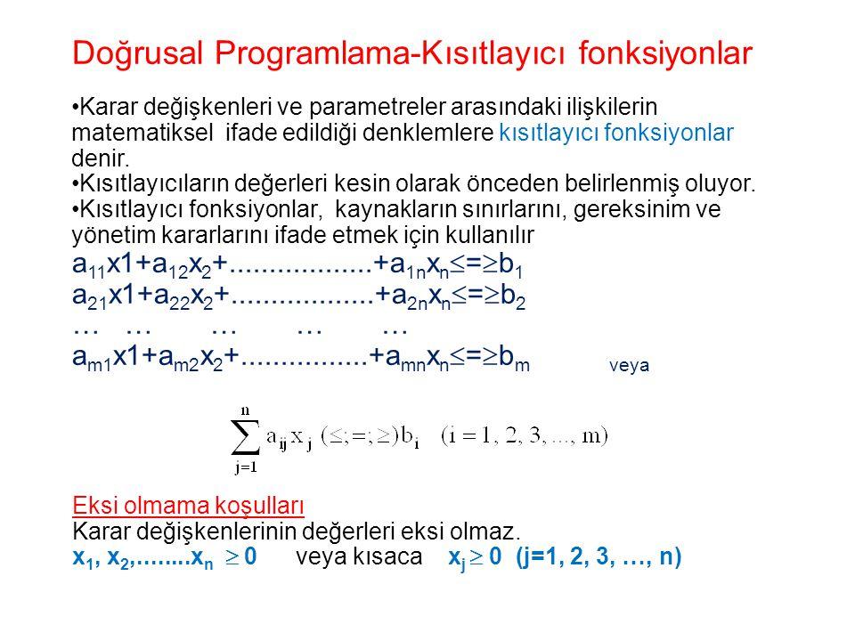 Doğrusal Programlama-Kısıtlayıcı fonksiyonlar Karar değişkenleri ve parametreler arasındaki ilişkilerin matematiksel ifade edildiği denklemlere kısıtl