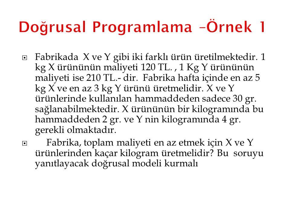 Do ğ rusal Programlama –Örnek 1  Fabrikada X ve Y gibi iki farklı ürün üretilmektedir. 1 kg X ürününün maliyeti 120 TL., 1 Kg Y ürününün maliyeti ise