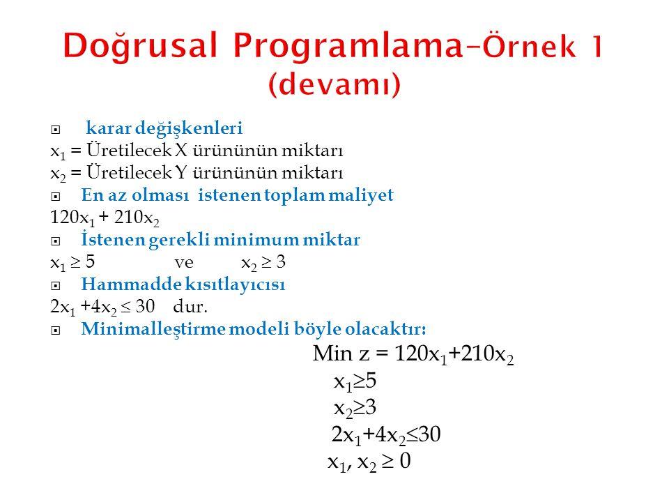 Do ğ rusal Programlama– Örnek 1 (devamı)  karar değişkenleri x 1 = Üretilecek X ürününün miktarı x 2 = Üretilecek Y ürününün miktarı  En az olması i