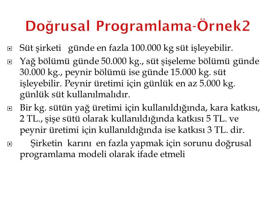 Do ğ rusal Programlama-Örnek2  Süt şirketi günde en fazla 100.000 kg süt işleyebilir.  Yağ bölümü günde 50.000 kg., süt şişeleme bölümü günde 30.000