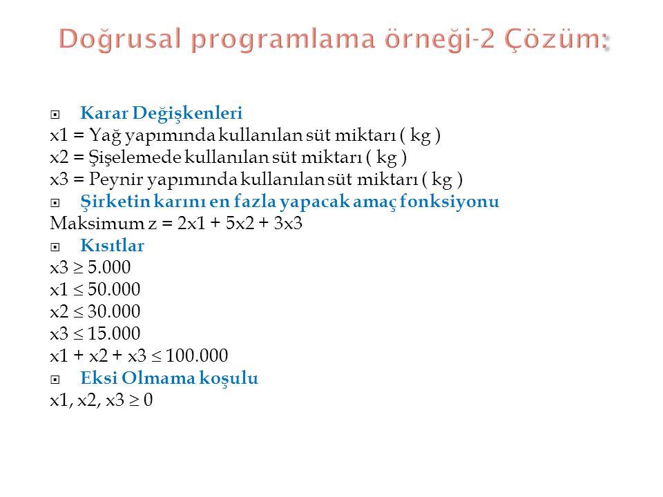  Karar Değişkenleri x1 = Yağ yapımında kullanılan süt miktarı ( kg ) x2 = Şişelemede kullanılan süt miktarı ( kg ) x3 = Peynir yapımında kullanılan s