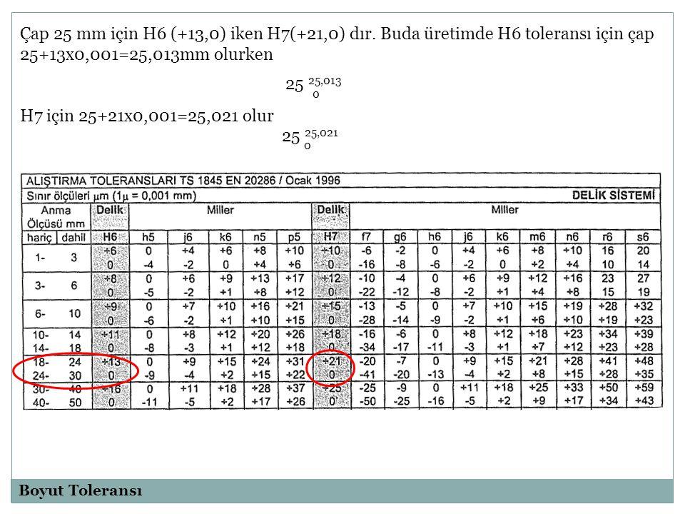 Bir uygulama: Nominal çapı Ø40 mm olan bir milin h6, s6 toleranslarını bulup en küçük (d min ) ve en büyük boyut ( d max ) hesaplamasını yapılım.