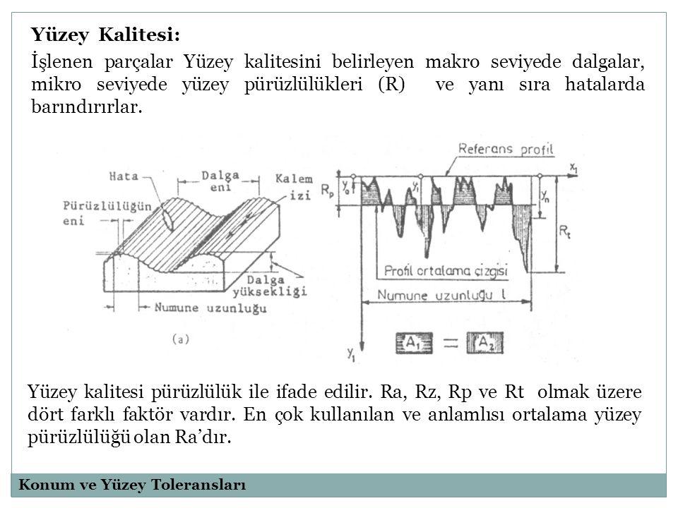 Yüzey Kalitesi: İşlenen parçalar Yüzey kalitesini belirleyen makro seviyede dalgalar, mikro seviyede yüzey pürüzlülükleri (R) ve yanı sıra hatalarda barındırırlar.