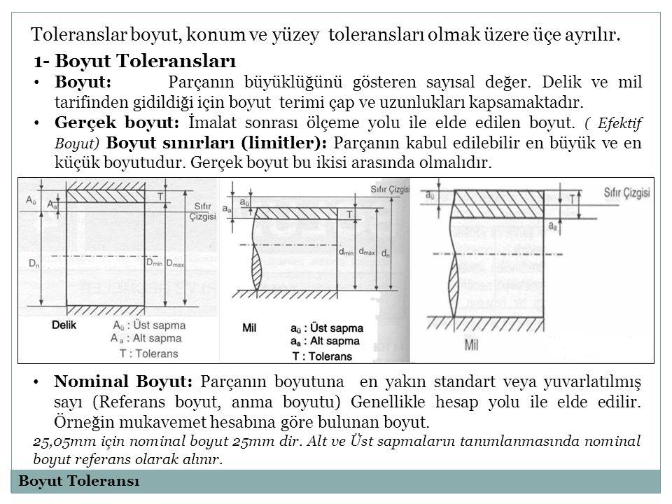 En büyük boyut: iki sınır boyuttan büyük olanı (D max, d max ) En küçük boyut: İki sınır boyuttan küçük olanı ( D min,d min ) Sıfır Çizgisi: Sapmaların gösterilmesinde referans alınan nominal boyut çizgisi.