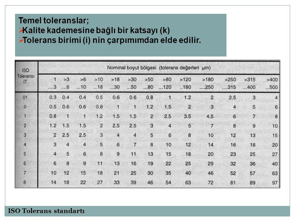 Tolerans bölgesi ve alanları Tolerans değerleri ; sıfır çizgisine olan uzaklıkları harf ile gösterilir  Delikler: (A,B,C,….,Z,ZA,ZB,ZC)  Millerde: (a,b,c,…..,za,zb,zc)