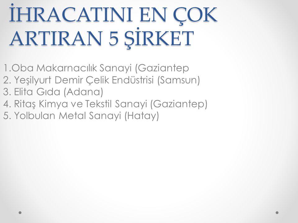 İHRACATINI EN ÇOK ARTIRAN 5 ŞİRKET 1.Oba Makarnacılık Sanayi (Gaziantep 2.