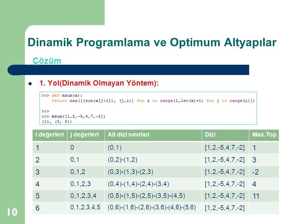 Dinamik Programlama ve Optimum Altyapılar 10 Çözüm 1. Yol(Dinamik Olmayan Yöntem): i değerlerij değerleriAlt dizi sınırlarıDiziMax.Top 1 0(0,1)[1,2,-5
