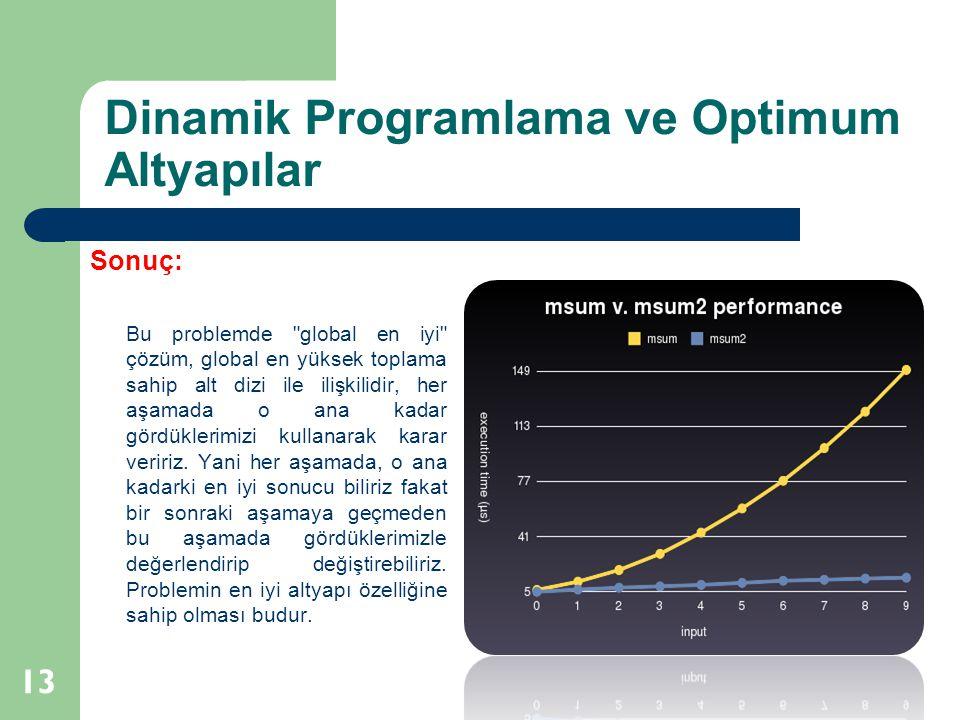Dinamik Programlama ve Optimum Altyapılar 13 Sonuç: Bu problemde