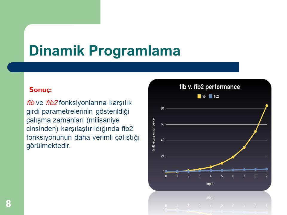 Dinamik Programlama 8 fib ve fib2 fonksiyonlarına karşılık girdi parametrelerinin gösterildiği çalışma zamanları (milisaniye cinsinden) karşılaştırıld