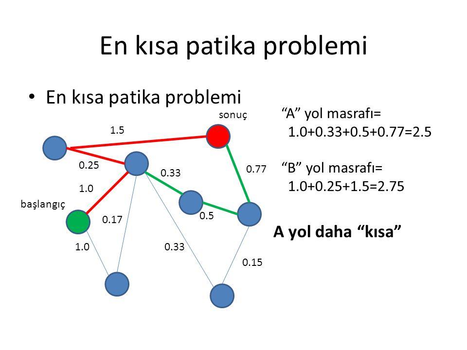 "En kısa patika problemi 1.5 0.25 0.33 0.77 0.5 0.15 0.33 0.17 1.0 başlangıç sonuç ""B"" yol masrafı= 1.0+0.25+1.5=2.75 ""A"" yol masrafı= 1.0+0.33+0.5+0.7"