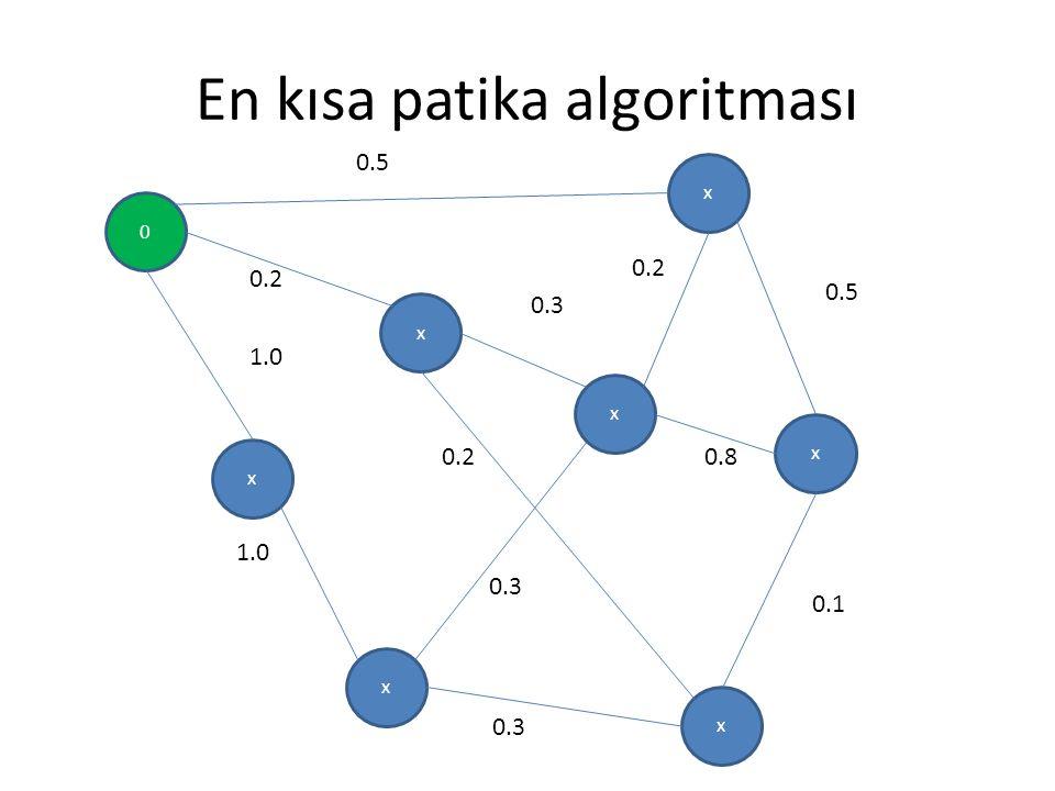 En kısa patika algoritması 0 x x x x x x x 0.5 0.2 0.3 0.5 0.8 0.1 0.3 0.2 1.0 0.2 0.3