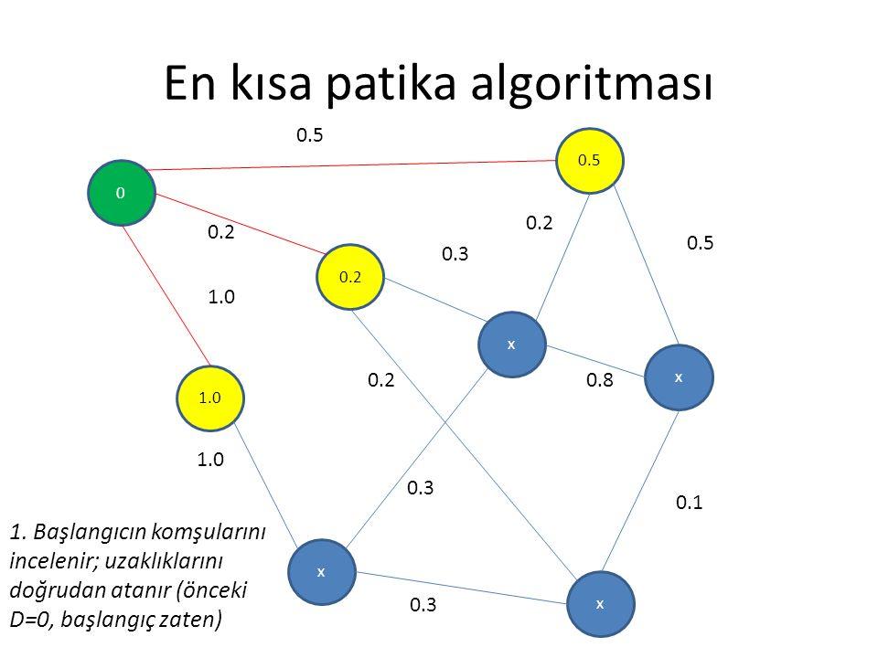 En kısa patika algoritması 0 0.2 1.0 x 0.5 x x x 0.2 0.3 0.5 0.8 0.1 0.3 0.2 1.0 0.2 0.3 1. Başlangıcın komşularını incelenir; uzaklıklarını doğrudan