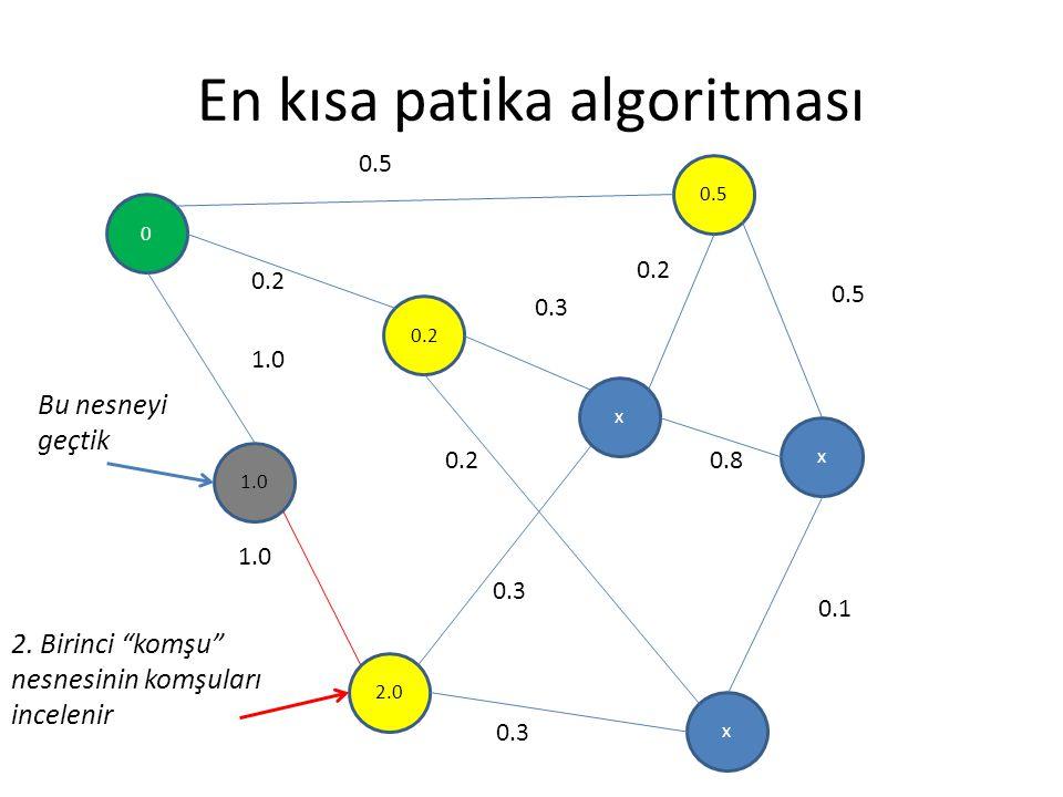 """En kısa patika algoritması 0 0.2 1.0 x 0.5 x 2.0 x 0.5 0.2 0.3 0.5 0.8 0.1 0.3 0.2 1.0 0.2 0.3 2. Birinci """"komşu"""" nesnesinin komşuları incelenir Bu ne"""