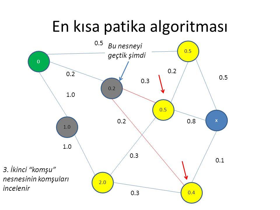 """En kısa patika algoritması 0 0.2 1.0 0.5 x 2.0 0.4 0.5 0.2 0.3 0.5 0.8 0.1 0.3 0.2 1.0 0.2 0.3 3. İkinci """"komşu"""" nesnesinin komşuları incelenir Bu nes"""