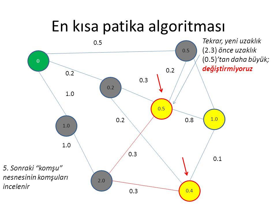 """En kısa patika algoritması 0 0.2 1.0 0.5 1.0 2.0 0.4 0.5 0.2 0.3 0.8 0.1 0.3 0.2 1.0 0.2 0.3 5. Sonraki """"komşu"""" nesnesinin komşuları incelenir Tekrar,"""